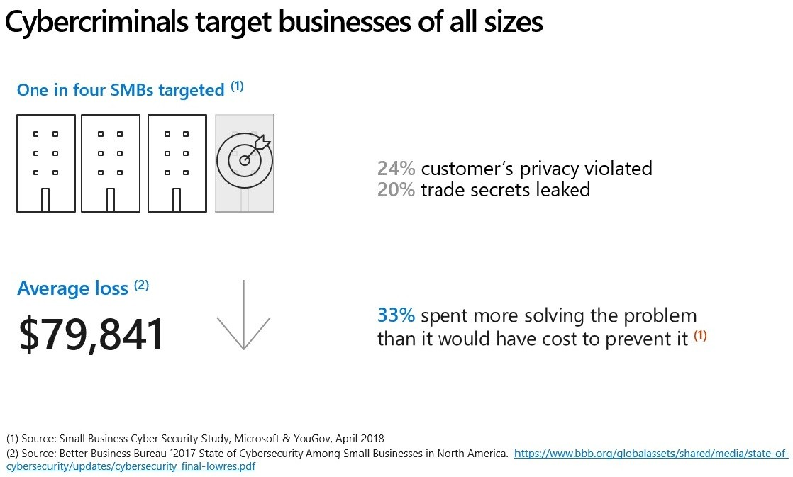 Cybercriminals target businesses of all sizes