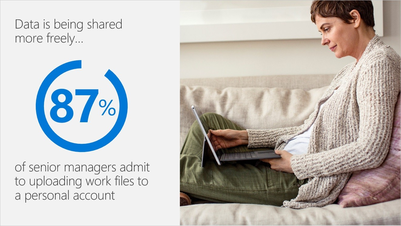 Data is being shared more freely... 87% of senior managers admit to uploading work files to a personal account
