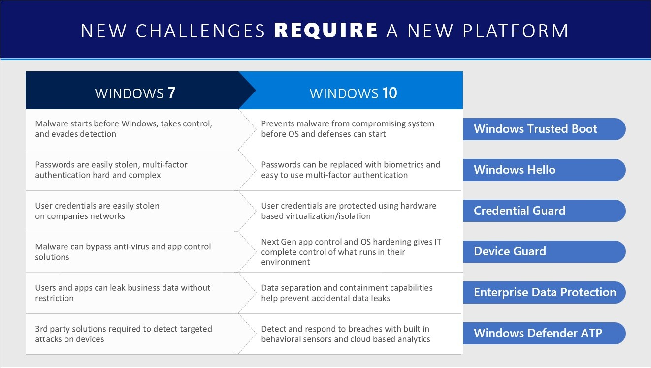 New challenges require a new platform - Windows 7 to Windows 10